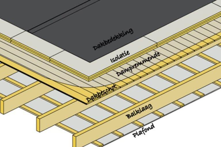 dampscherm-warm-plat-dak-768x512.jpg