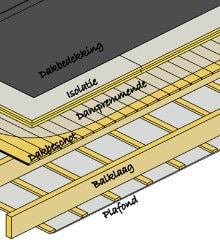 na isoleren plat dak