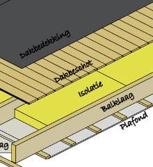 na isoleren dak
