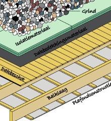 plat dak na isoleren